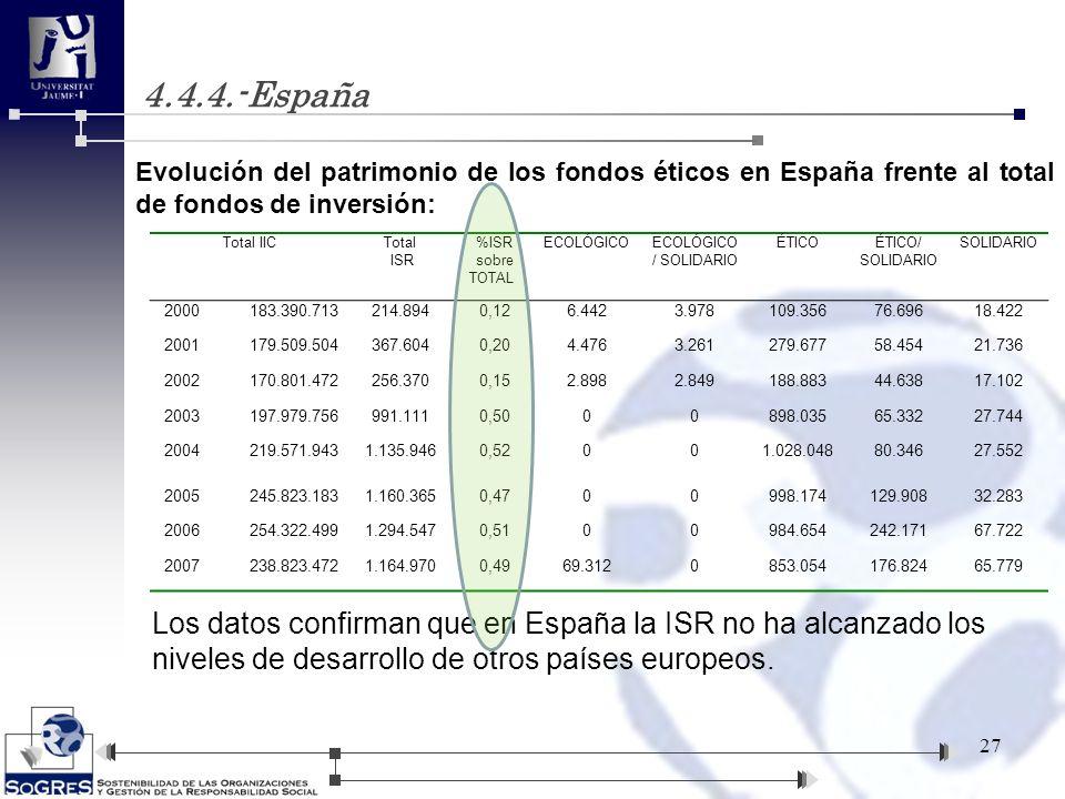 4.4.4.-España Evolución del patrimonio de los fondos éticos en España frente al total de fondos de inversión: