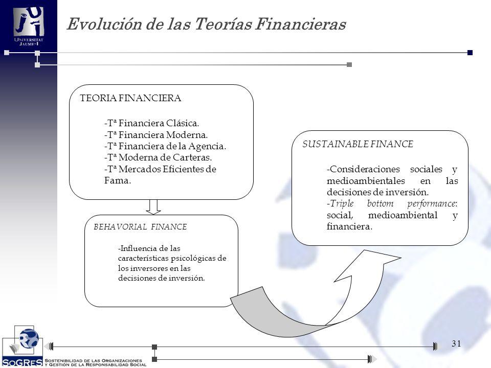 Evolución de las Teorías Financieras