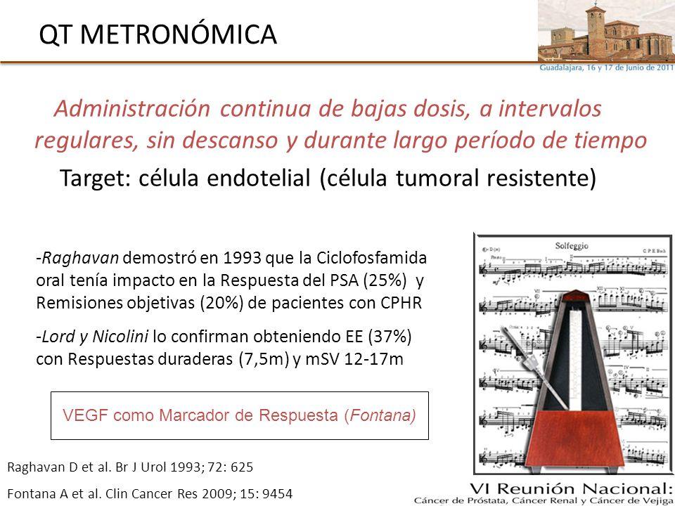 Target: célula endotelial (célula tumoral resistente)