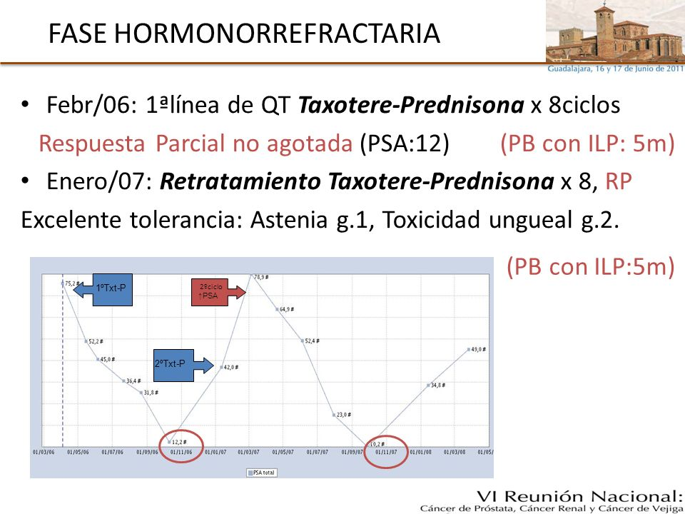 FASE HORMONORREFRACTARIA