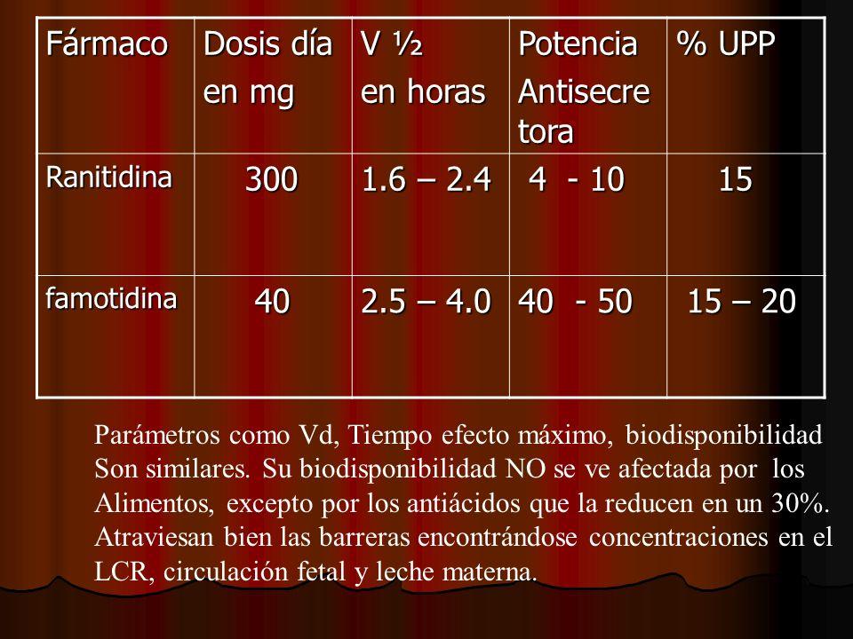 Fármaco Dosis día en mg V ½ en horas Potencia Antisecretora % UPP 300