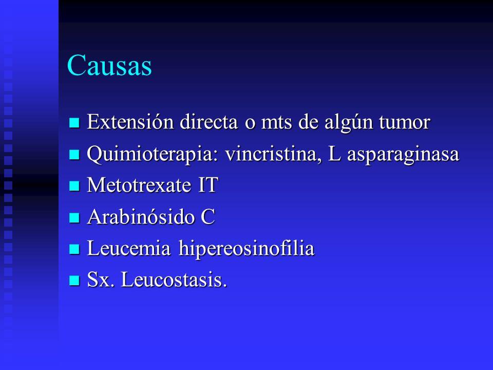 Causas Extensión directa o mts de algún tumor