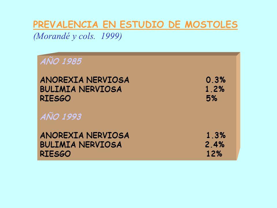 PREVALENCIA EN ESTUDIO DE MOSTOLES (Morandé y cols. 1999)