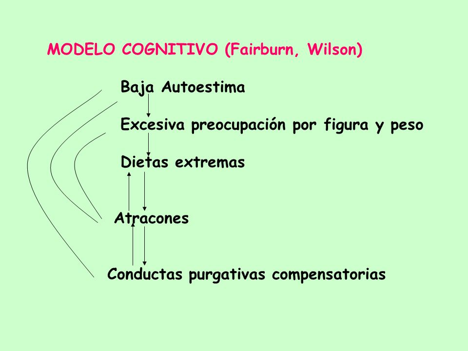 MODELO COGNITIVO (Fairburn, Wilson)