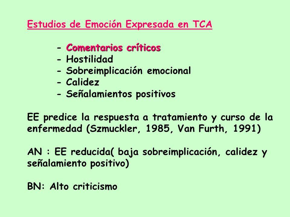 Estudios de Emoción Expresada en TCA