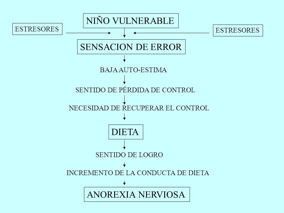 NIÑO VULNERABLE SENSACION DE ERROR DIETA ANOREXIA NERVIOSA ESTRESORES
