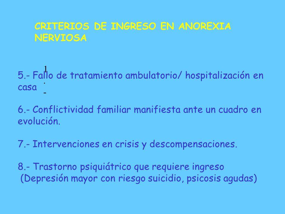 CRITERIOS DE INGRESO EN ANOREXIA NERVIOSA