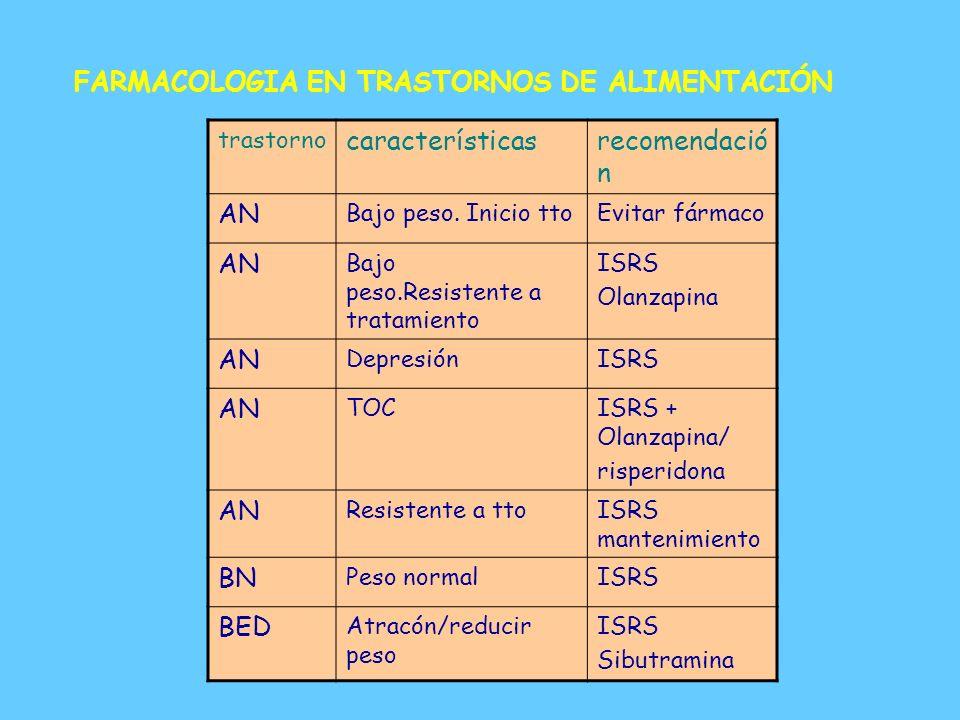FARMACOLOGIA EN TRASTORNOS DE ALIMENTACIÓN características