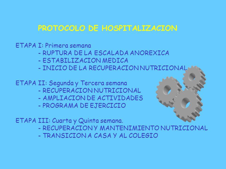 PROTOCOLO DE HOSPITALIZACION