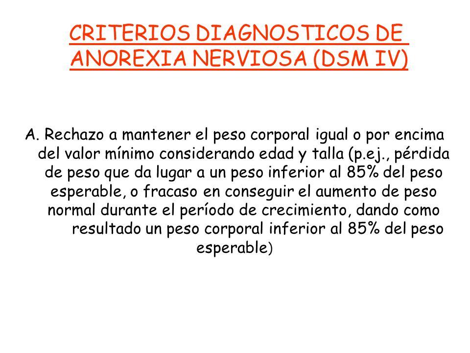 CRITERIOS DIAGNOSTICOS DE ANOREXIA NERVIOSA (DSM IV)