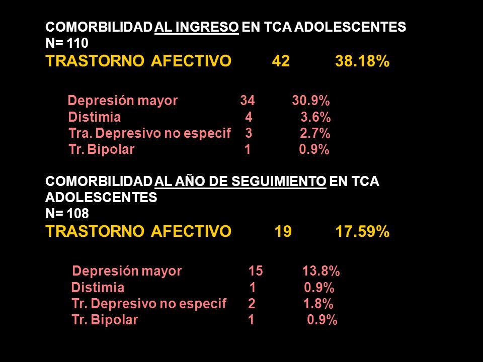 TRASTORNO AFECTIVO 42 38.18% Depresión mayor 34 30.9%