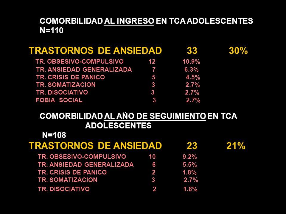 TRASTORNOS DE ANSIEDAD 33 30%