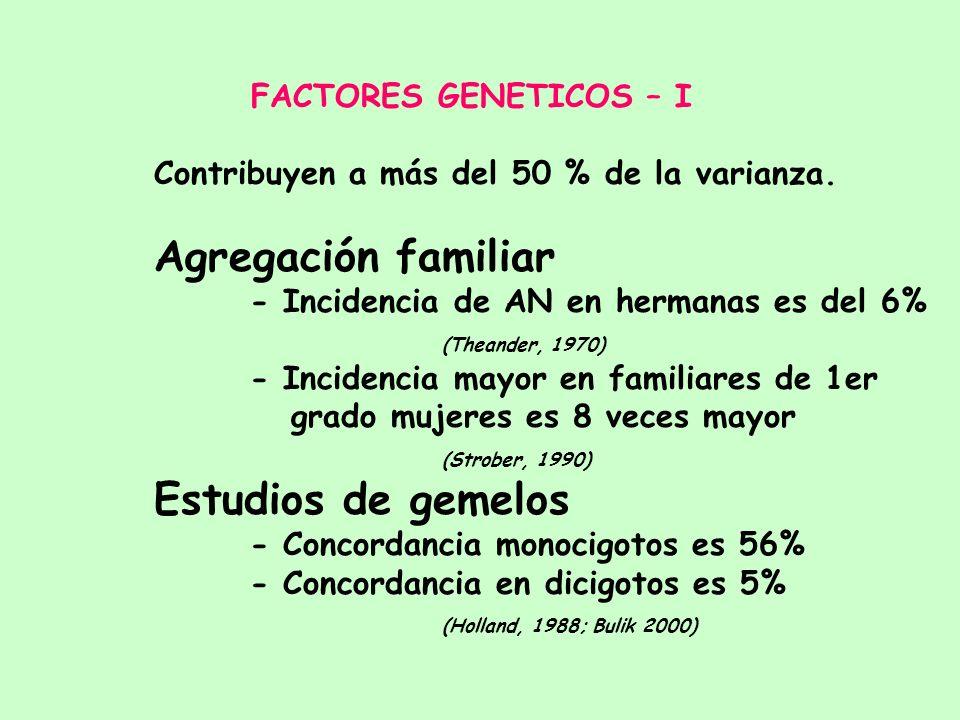 FACTORES GENETICOS – I Contribuyen a más del 50 % de la varianza. Agregación familiar. - Incidencia de AN en hermanas es del 6%