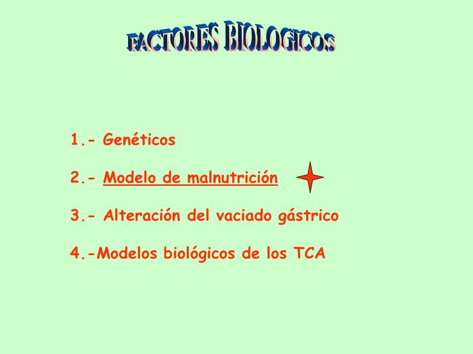 FACTORES BIOLOGICOS 1.- Genéticos 2.- Modelo de malnutrición