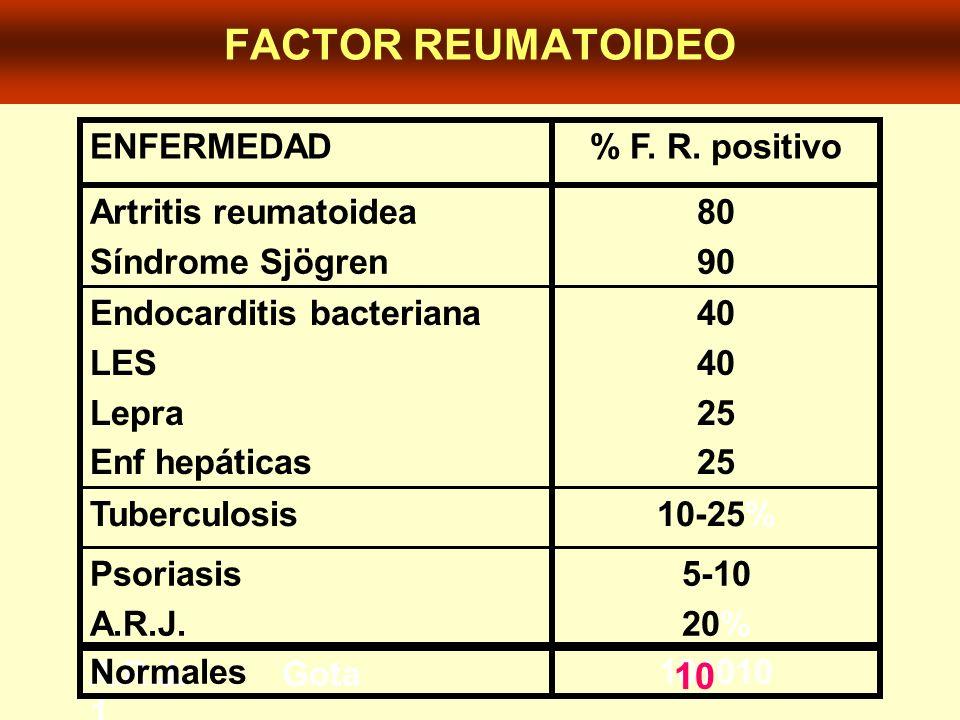 FACTOR REUMATOIDEO 10 5-10 20% Psoriasis A.R.J. A.R.J. Gota 10-25%