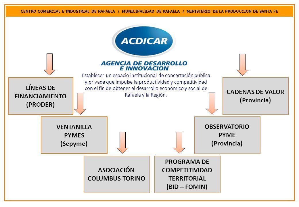 LÍNEAS DE FINANCIAMIENTO (PRODER) CADENAS DE VALOR (Provincia)