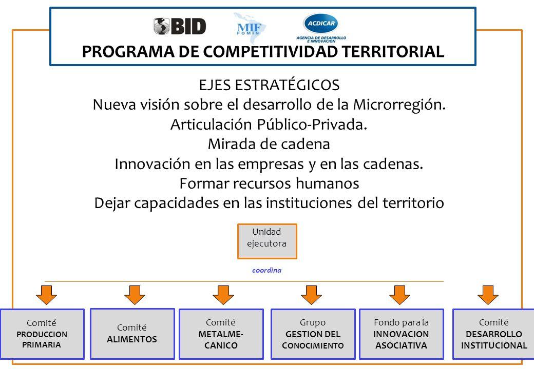 PROGRAMA DE COMPETITIVIDAD TERRITORIAL
