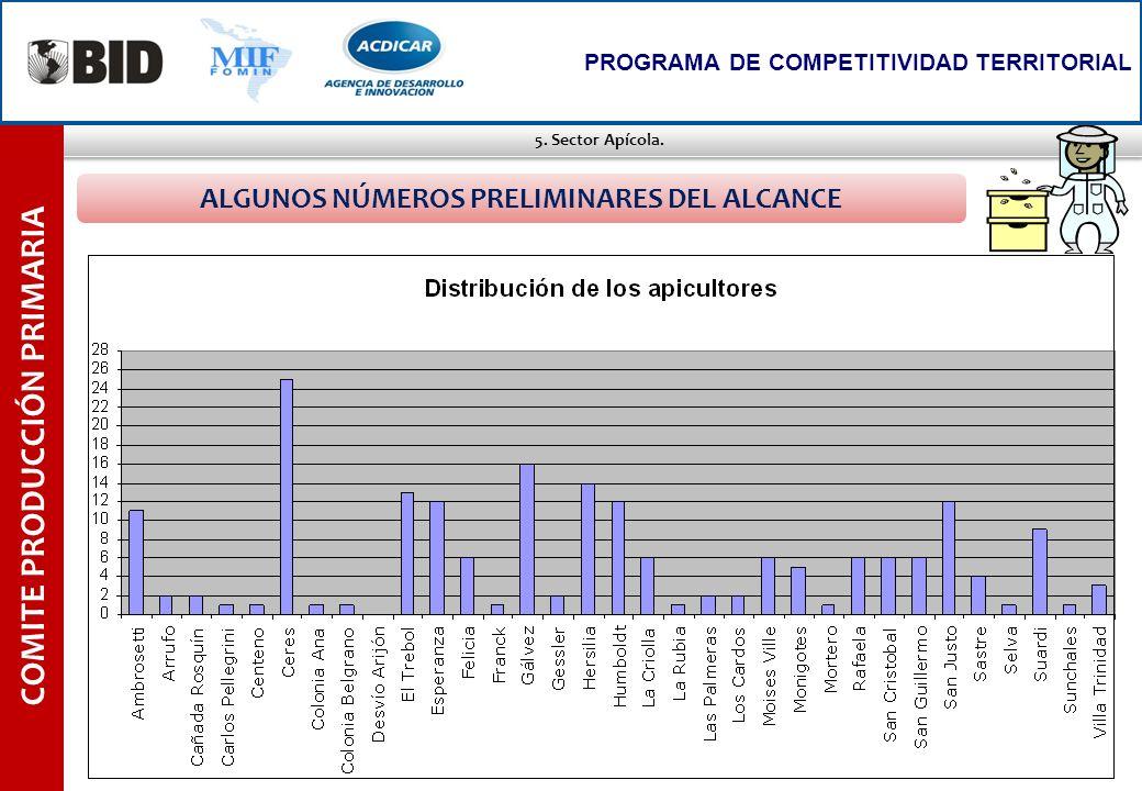 ALGUNOS NÚMEROS PRELIMINARES DEL ALCANCE COMITE PRODUCCIÓN PRIMARIA
