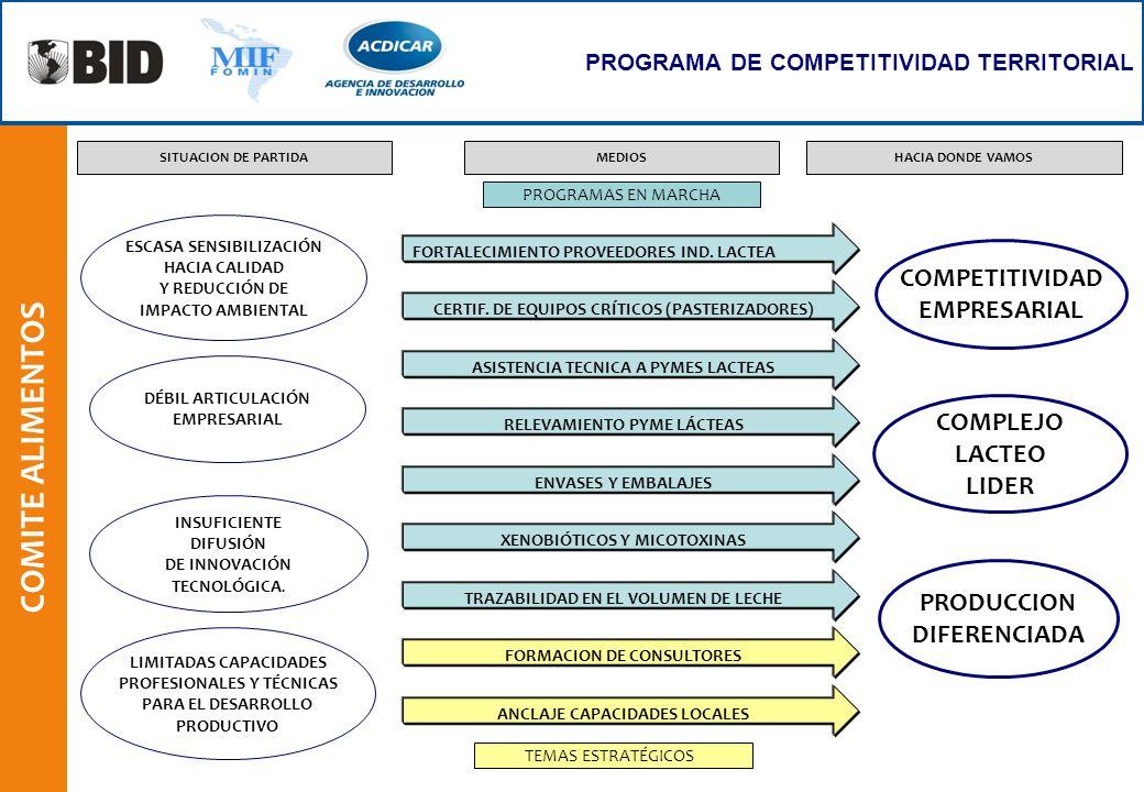 COMITE ALIMENTOS COMPETITIVIDAD EMPRESARIAL COMPLEJO LACTEO LIDER