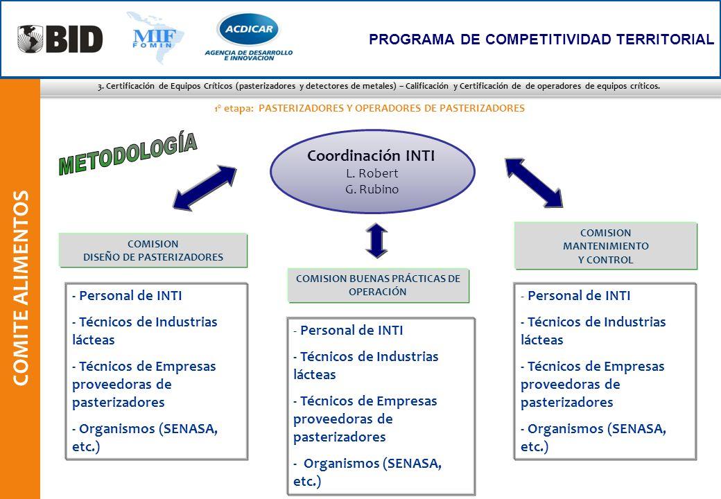 COMITE ALIMENTOS METODOLOGÍA Coordinación INTI - Personal de INTI