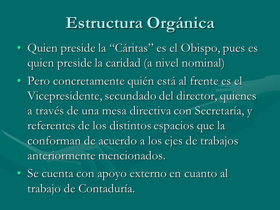 Estructura Orgánica Quien preside la Cáritas es el Obispo, pues es quien preside la caridad (a nivel nominal)