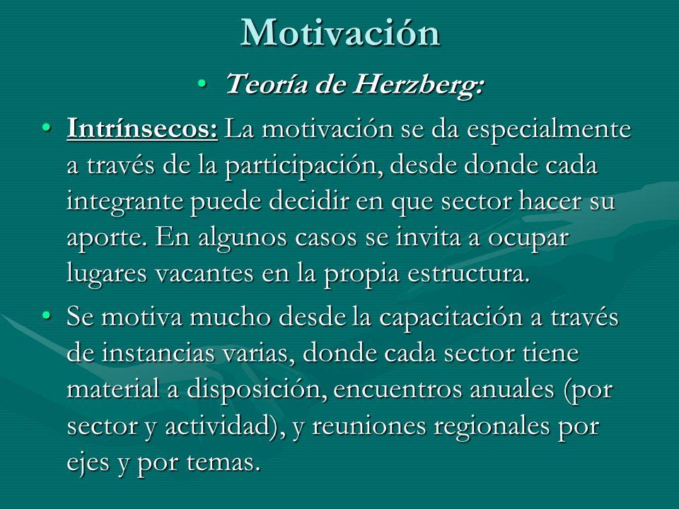 Motivación Teoría de Herzberg: