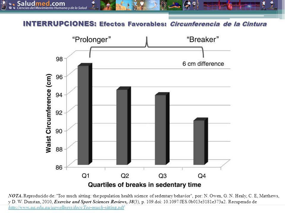 INTERRUPCIONES: Efectos Favorables: Circunferencia de la Cintura