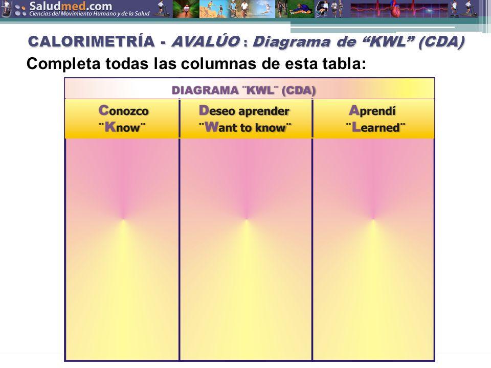CALORIMETRÍA - AVALÚO : Diagrama de KWL (CDA)