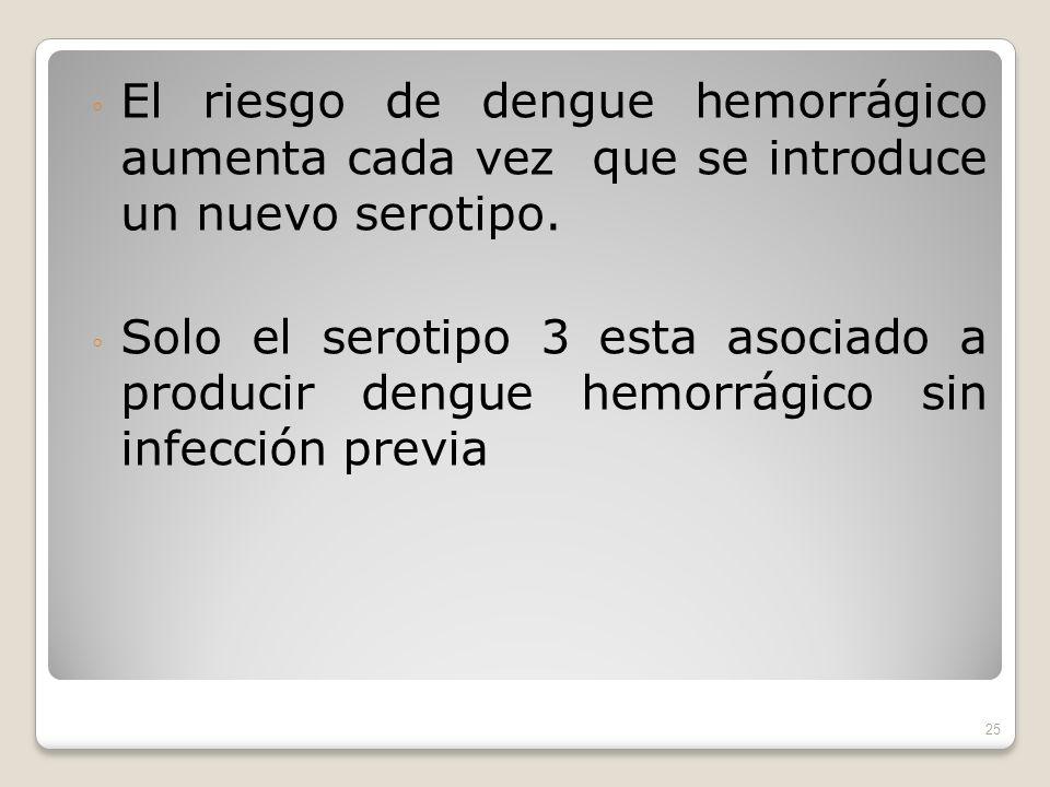El riesgo de dengue hemorrágico aumenta cada vez que se introduce un nuevo serotipo.