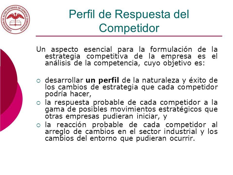 Perfil de Respuesta del Competidor