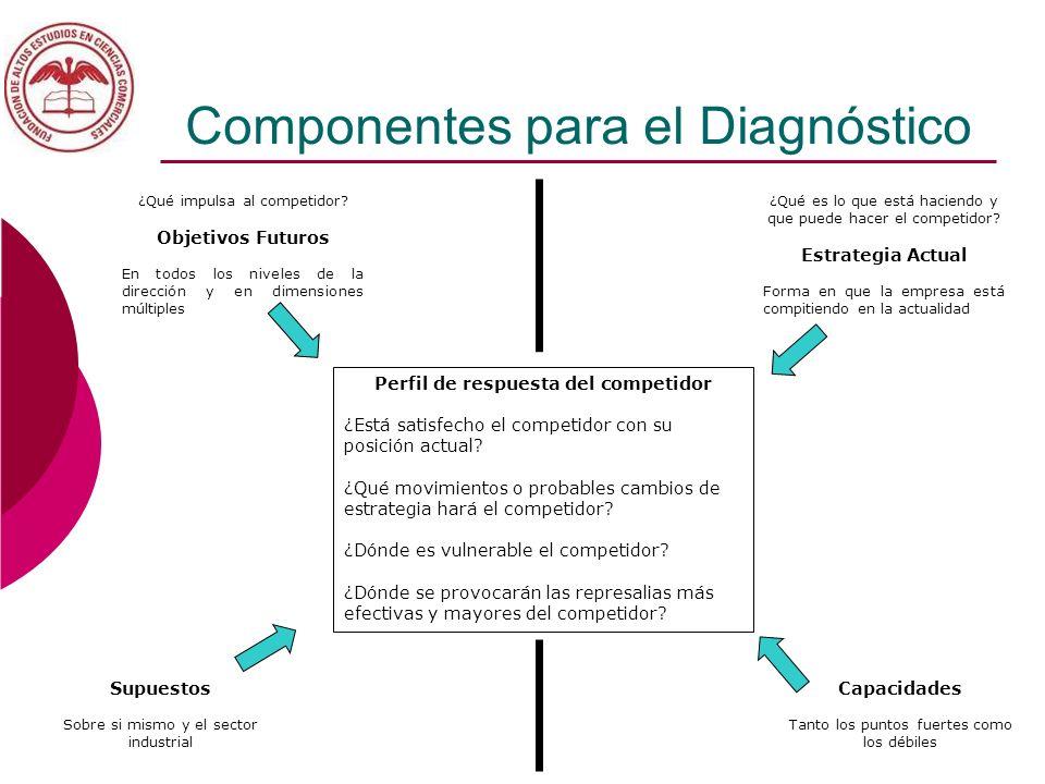 Componentes para el Diagnóstico