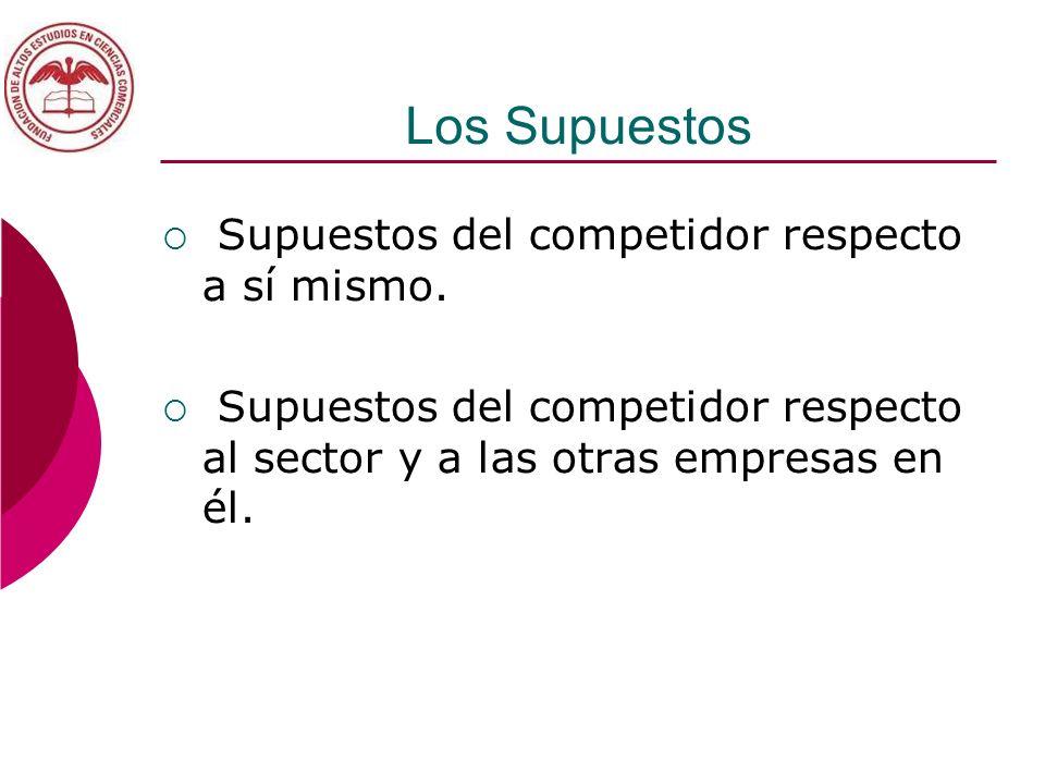 Los Supuestos Supuestos del competidor respecto a sí mismo.