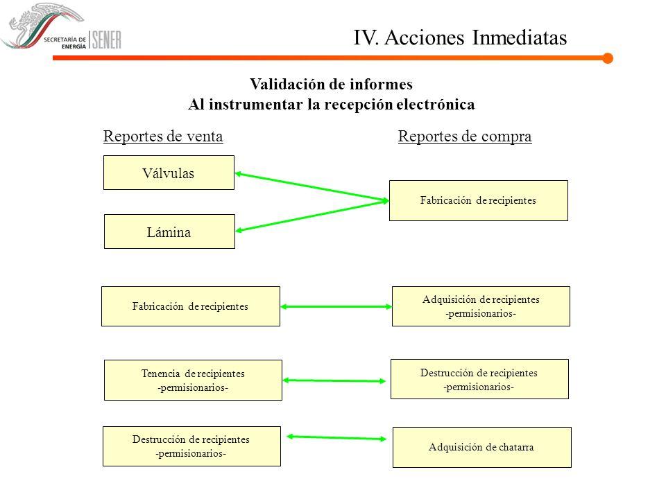 Validación de informes Al instrumentar la recepción electrónica