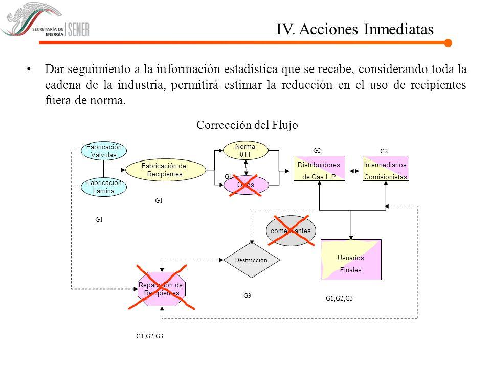 IV. Acciones Inmediatas