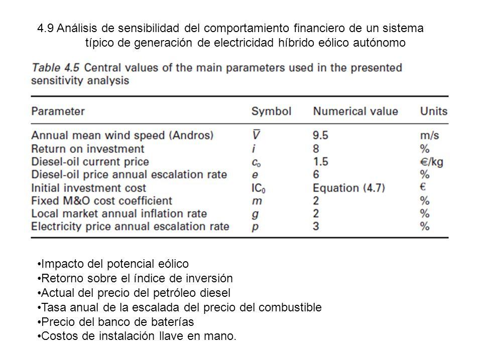 4.9 Análisis de sensibilidad del comportamiento financiero de un sistema típico de generación de electricidad híbrido eólico autónomo