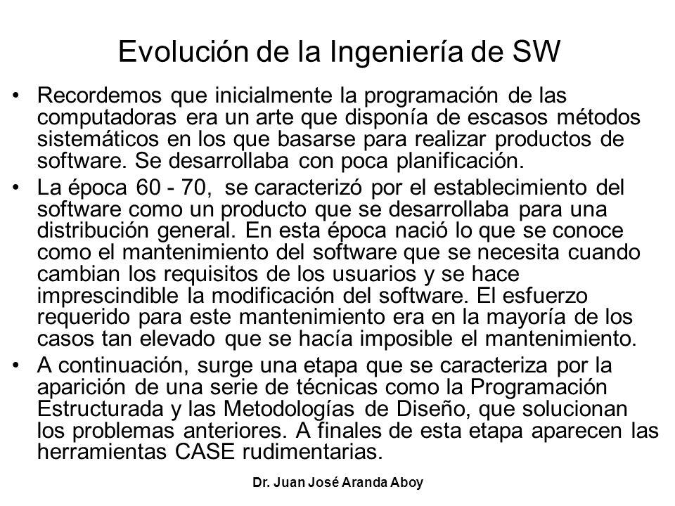 Evolución de la Ingeniería de SW