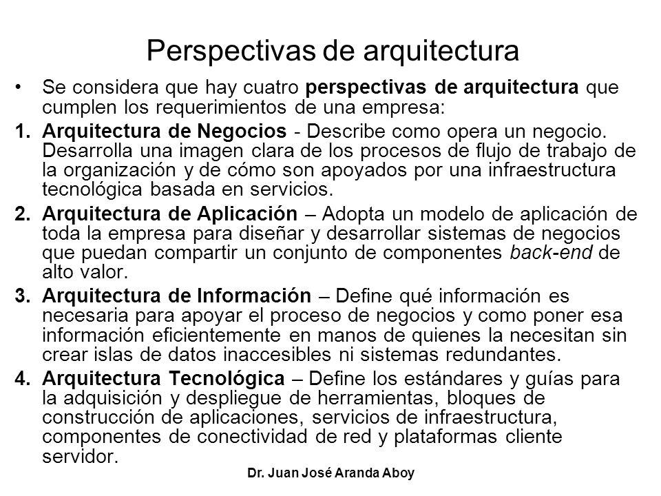 Perspectivas de arquitectura