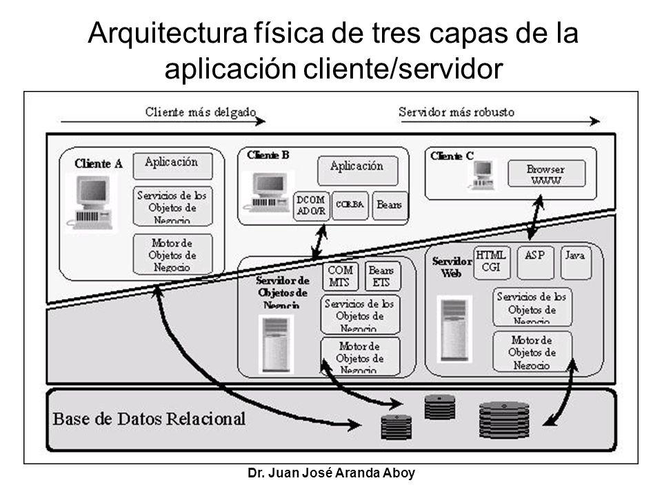 Arquitectura física de tres capas de la aplicación cliente/servidor