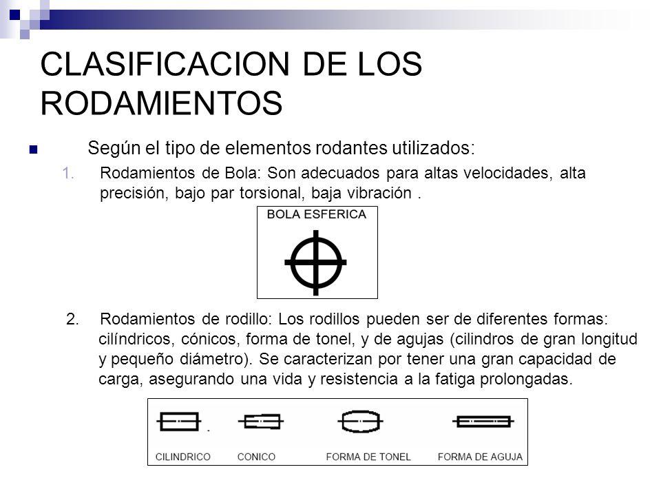 CLASIFICACION DE LOS RODAMIENTOS