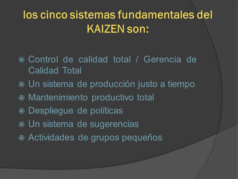 los cinco sistemas fundamentales del KAIZEN son:
