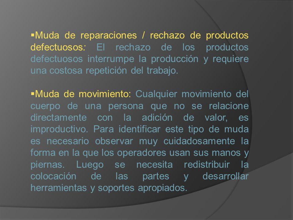 Muda de reparaciones / rechazo de productos defectuosos: El rechazo de los productos defectuosos interrumpe la producción y requiere una costosa repetición del trabajo.