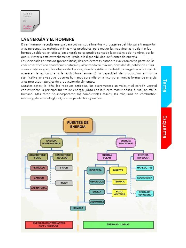 Tema Esquema LA ENERGÍA Y EL HOMBRE