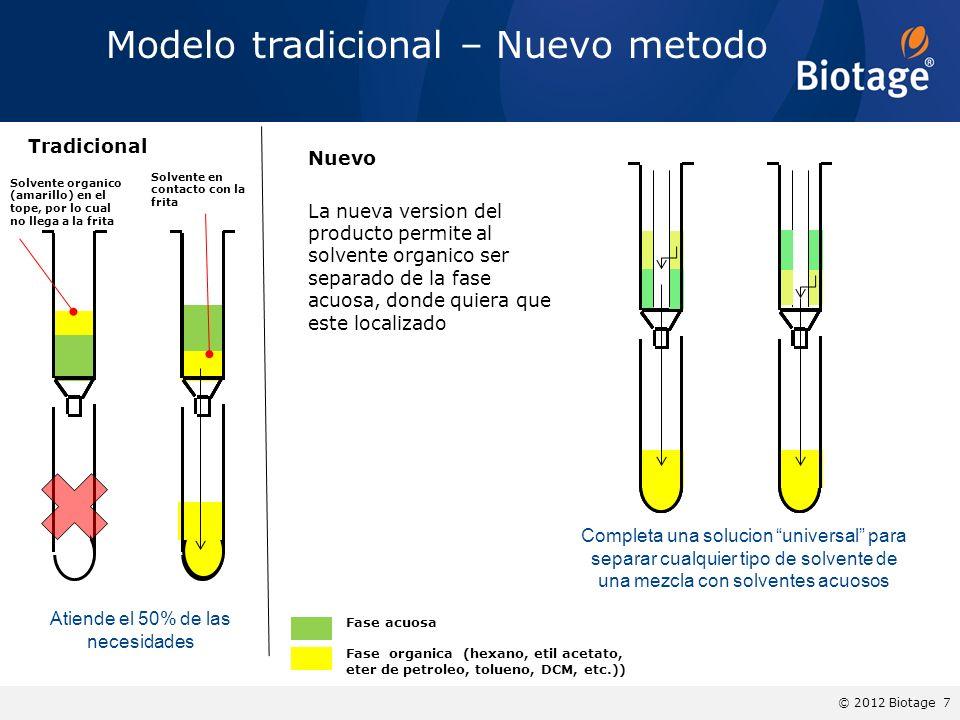 Modelo tradicional – Nuevo metodo