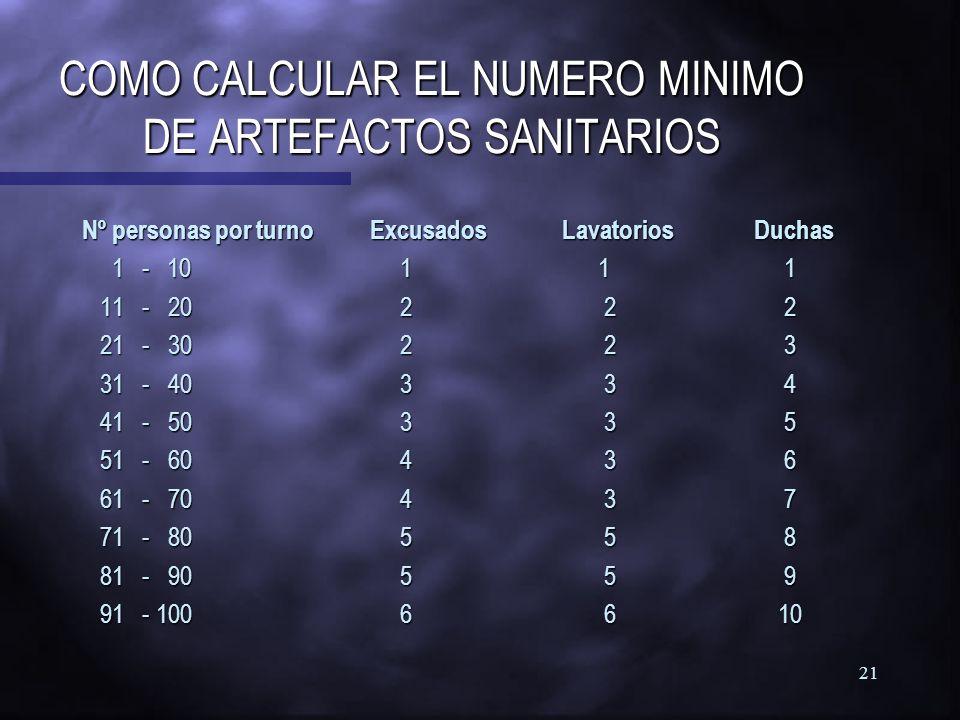 COMO CALCULAR EL NUMERO MINIMO DE ARTEFACTOS SANITARIOS