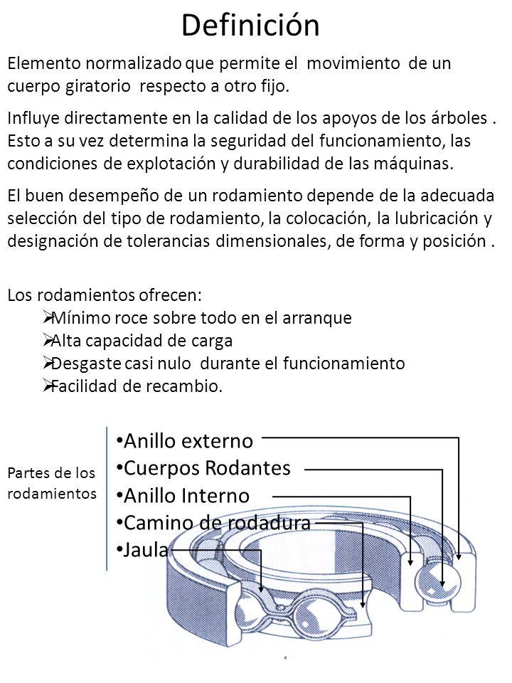 Definición Anillo externo Cuerpos Rodantes Anillo Interno