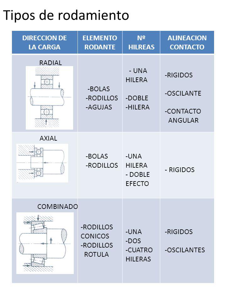 Tipos de rodamiento DIRECCION DE LA CARGA ELEMENTO RODANTE Nº HILREAS