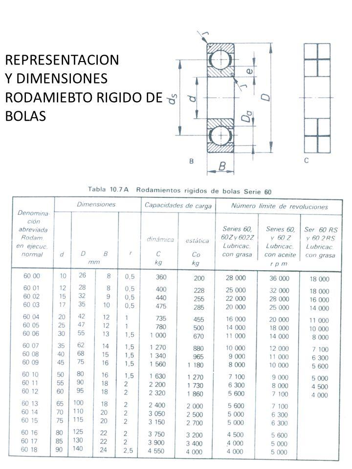 REPRESENTACION Y DIMENSIONES RODAMIEBTO RIGIDO DE BOLAS