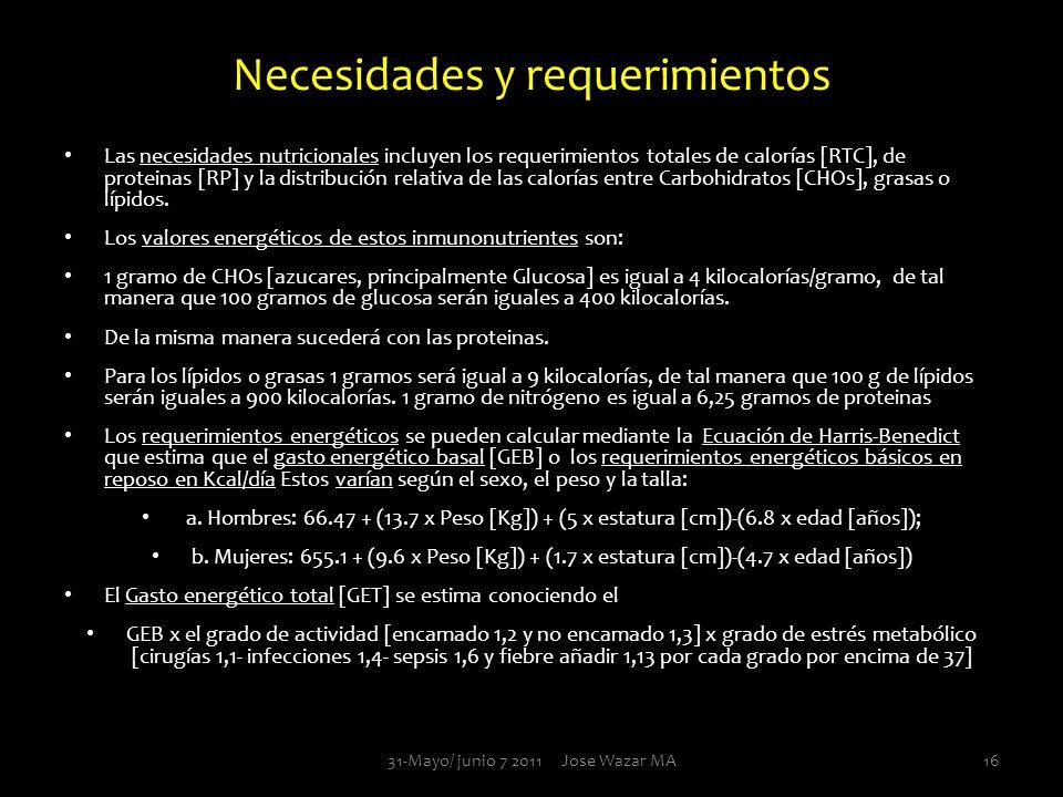 Necesidades y requerimientos