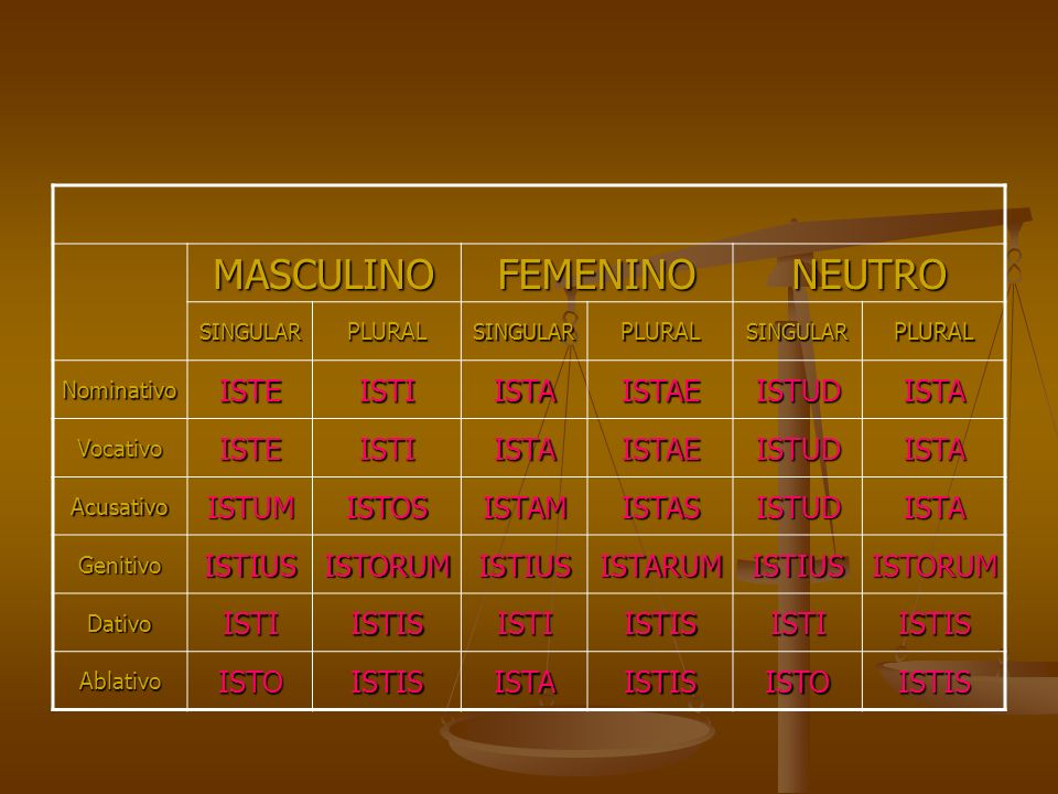 MASCULINO FEMENINO NEUTRO ISTE ISTI ISTA ISTAE ISTUD ISTUM ISTOS ISTAM