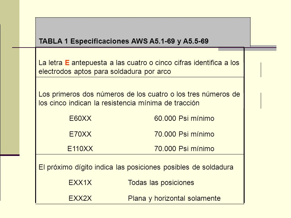 TABLA 1 Especificaciones AWS A5.1-69 y A5.5-69